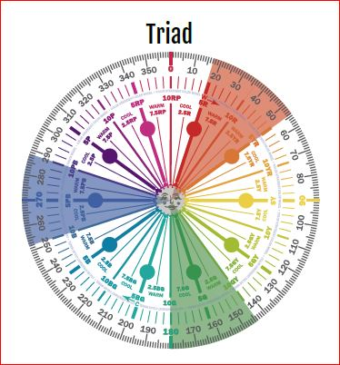 Triad Color Scheme. Graphic by Camp Chroma.